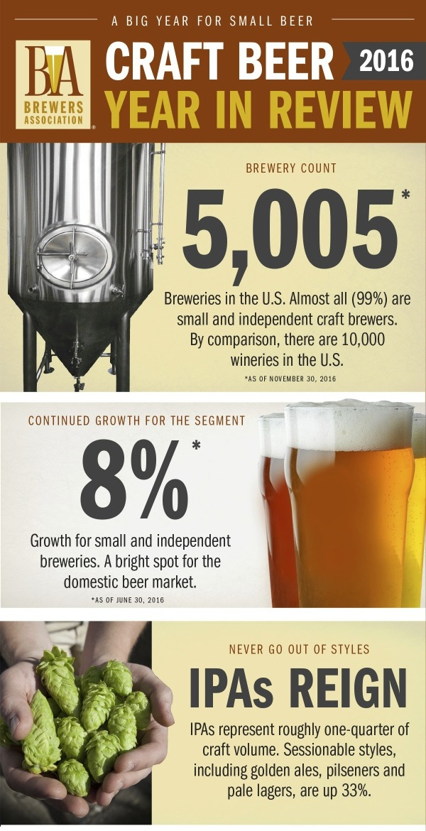 Beer Notes Brewers Association Releases Year In Review
