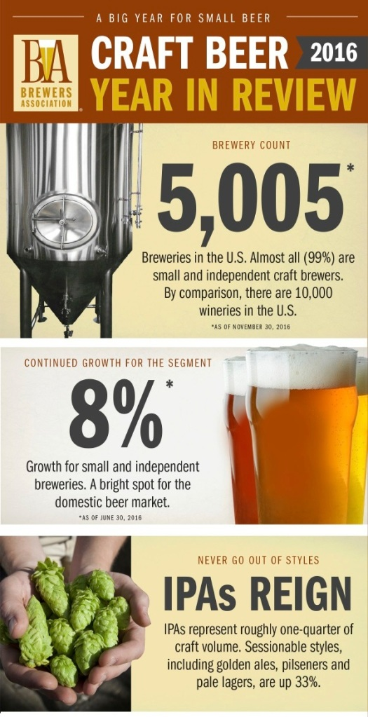 Yup, it was another good year for craft beer. (Courtesy of the Brewers Association)